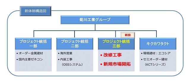 kikukawa-organizational-chart