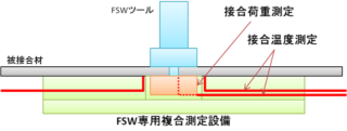 fsw-tool