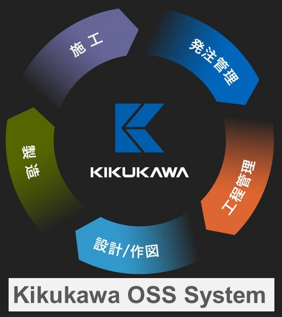 OSS-system