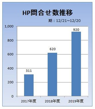 HP問合せグラフ